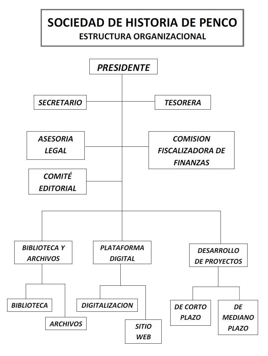 Organigrama Sociedad Histórica de Penco